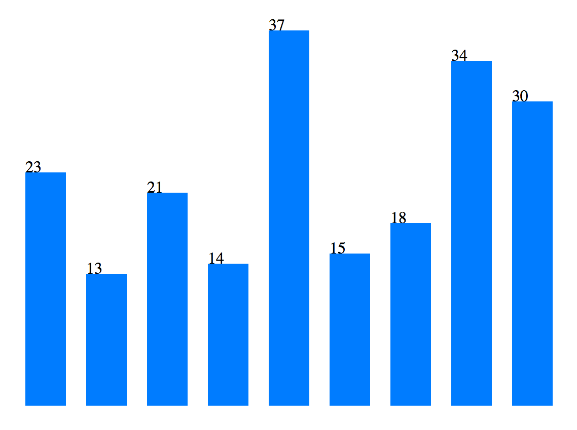 D3 text labels with bar chart