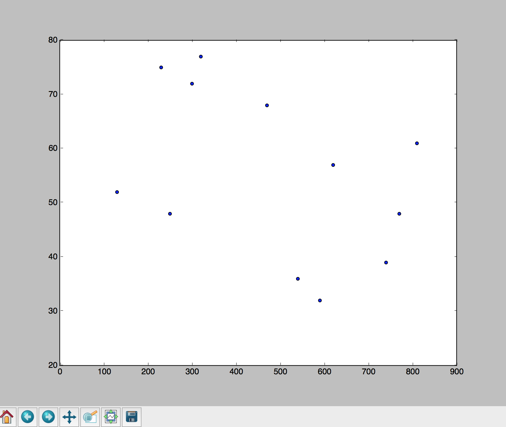 Alt Scatter plot