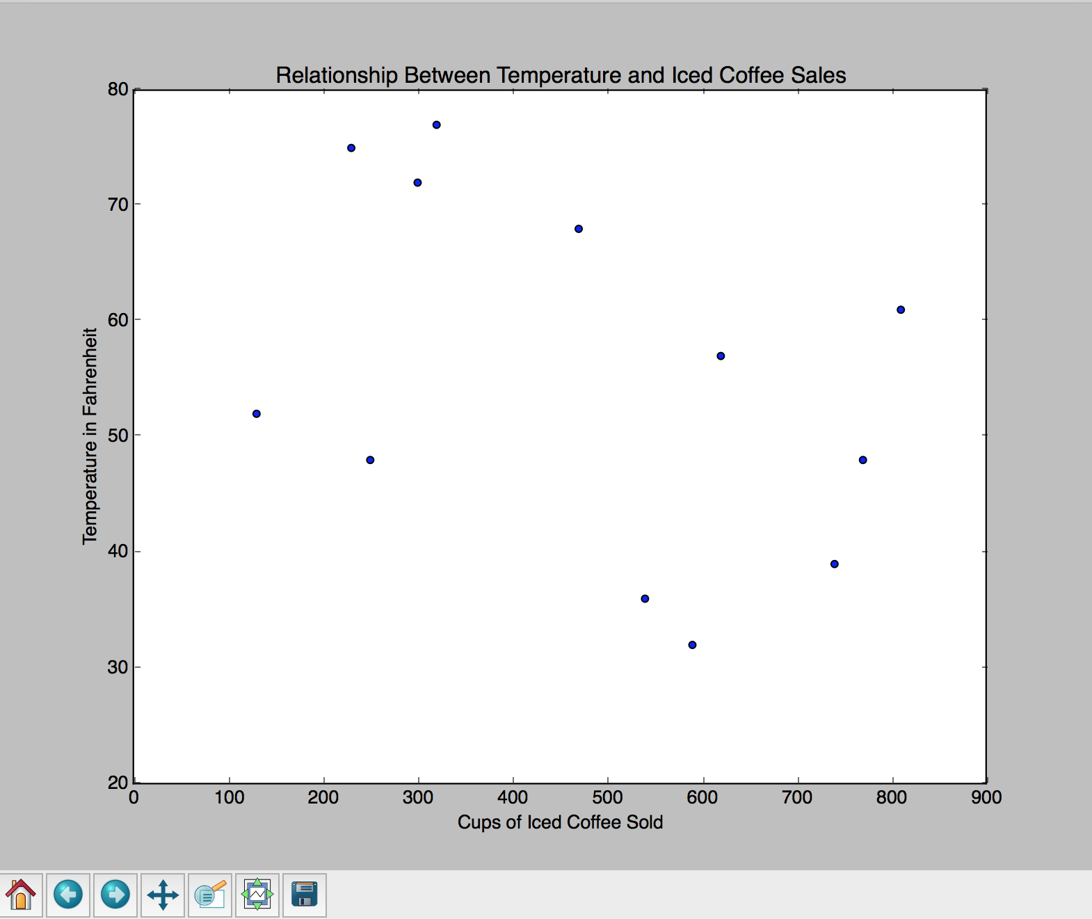 Alt Scatter plot with a title and X/Y labels.
