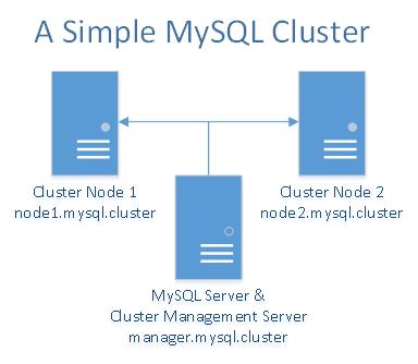 A simple MySQL cluster