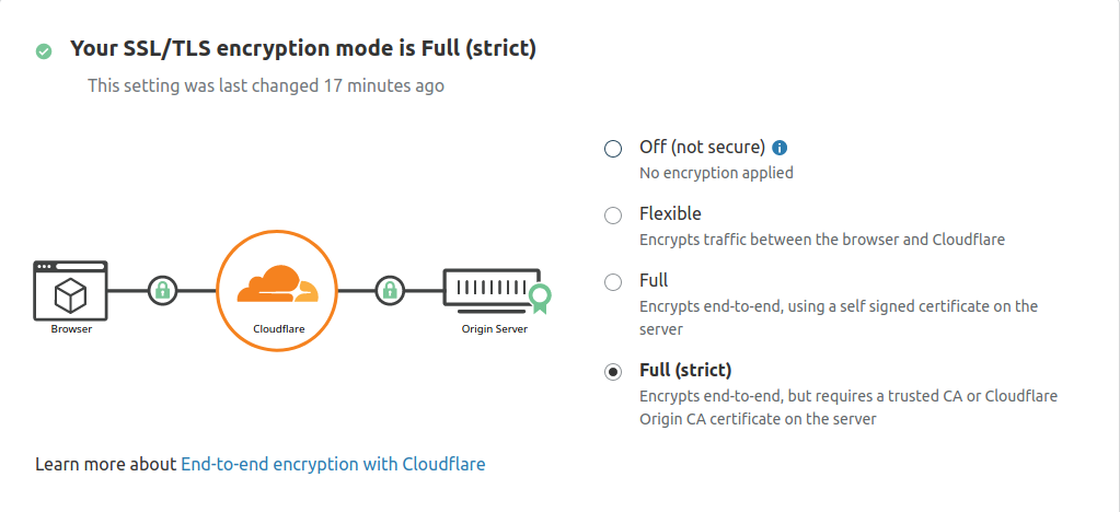 Habilite el modo SSL Full(strict) en el panel de control de Cloudflare