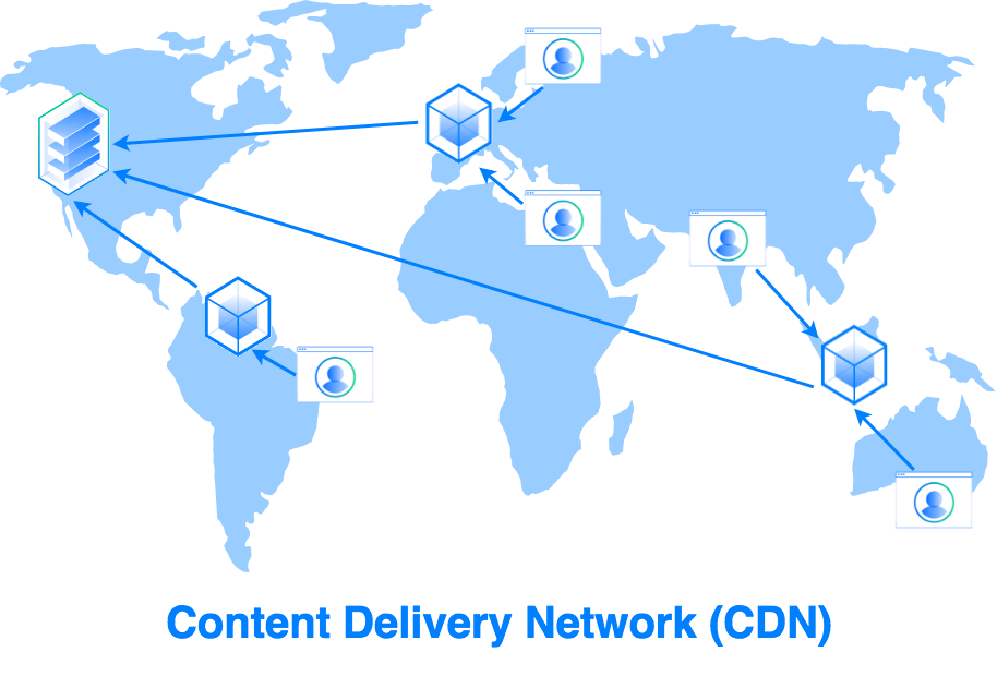 Схема сети доставки контента (CDN)