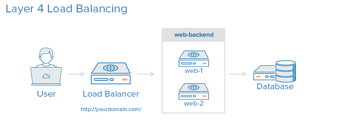 An Introduction to HAProxy and Load Balancing Concepts