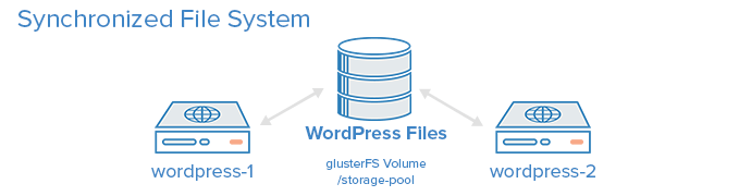 glusterFS Shared Volume