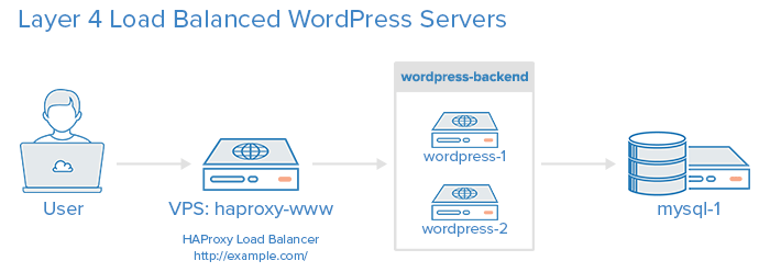 How To Use HAProxy As A Layer 4 Load Balancer for WordPress