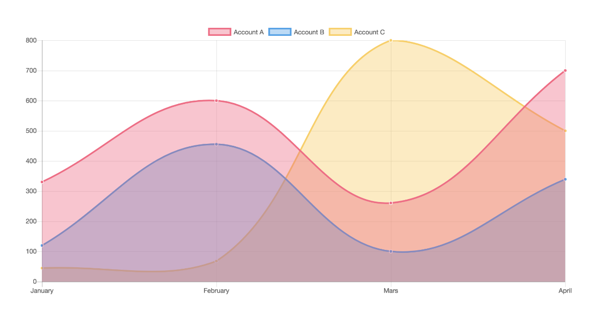 Example chart with ng2-chart