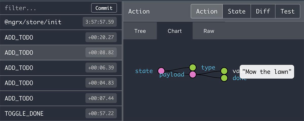 Redux Devtools action chart