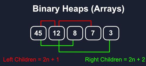 Binary Heap Array Diagram