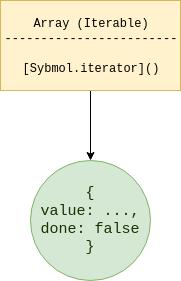 JavaScript iterable
