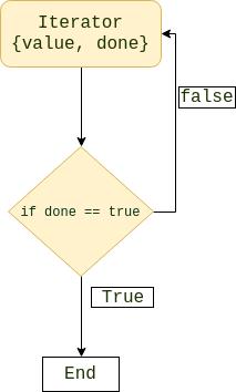 JavaScript iterator