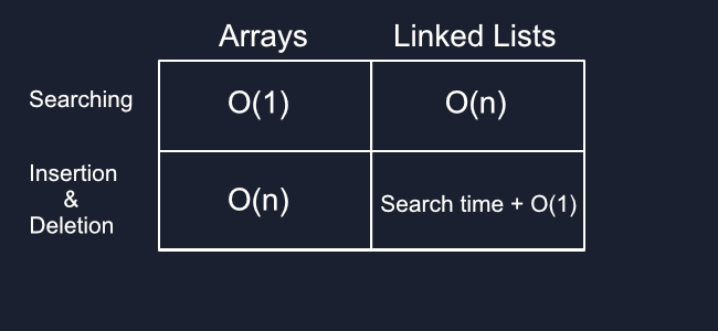 Linked List Diagram