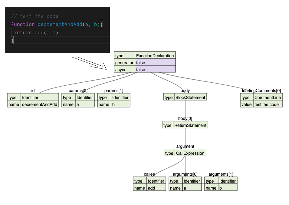 Tree graph from @babel/parser