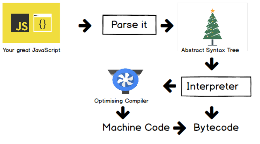 The JavaScript Journey diagram