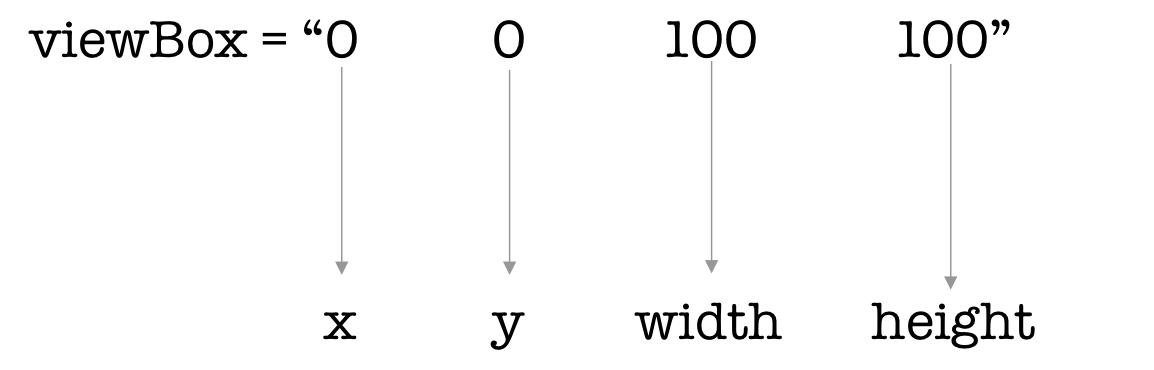 Values of viewBox