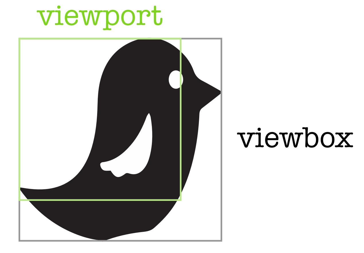 Viewport and Viewbox
