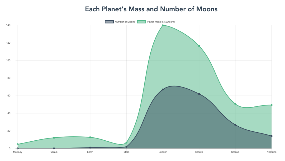 Screenshot of line charts of the number of moons and planetary mass.