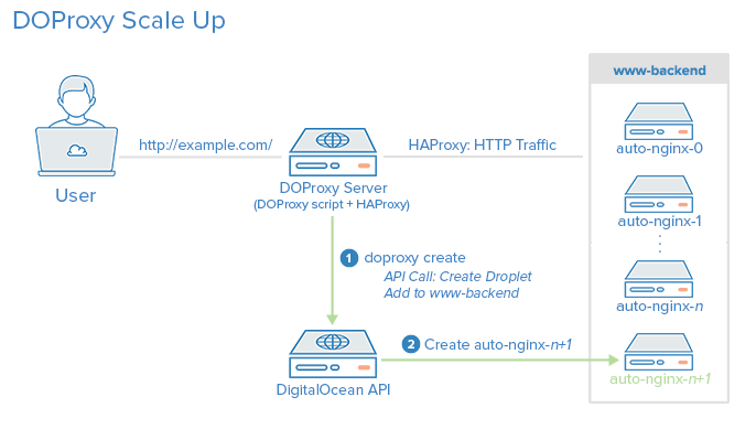 How To Automate the Scaling of Your Web Application on DigitalOcean