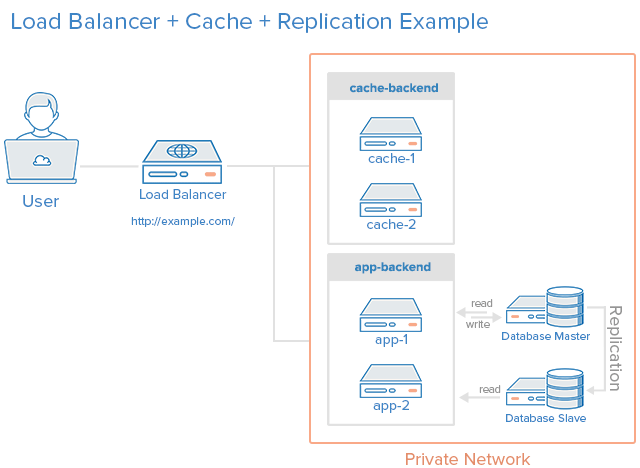 5 common server setups for your web application digitalocean load balancer http accelerator and database replication combined ccuart Image collections