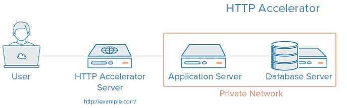 Acelerador HTTP