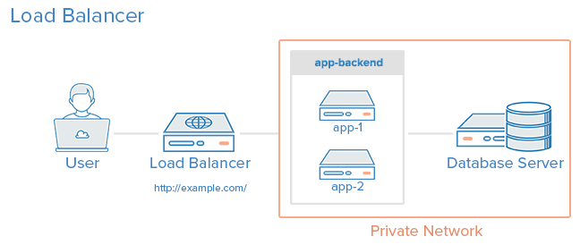 5 common server setups for your web application digitalocean 3 load balancer reverse proxy ccuart Image collections