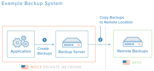 Backup Diagram
