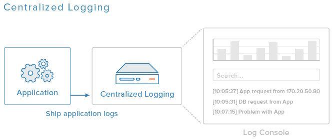 Centralized Logging Diagram