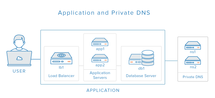 DNS + Application Diagram