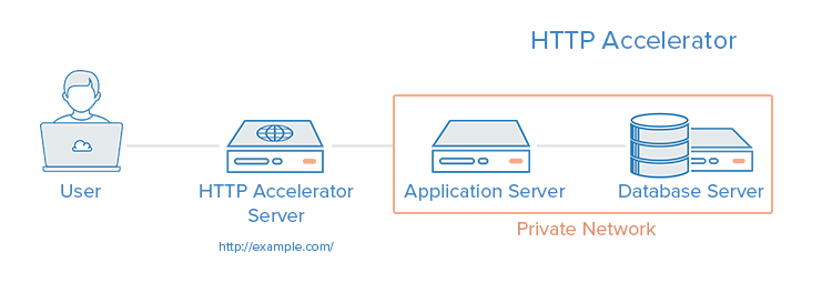 5 Common Server Setups For Your Web Application | DigitalOcean