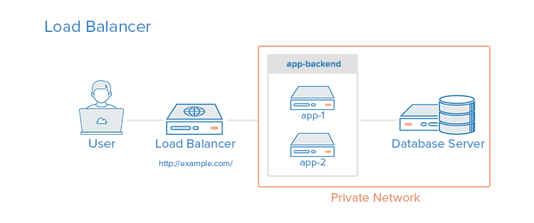 5 Common Server Setups For Your Web Application | DigitalOcean