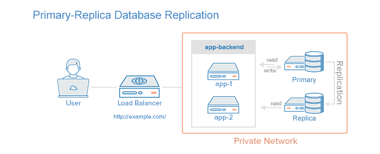 Primary-replica Database Replication