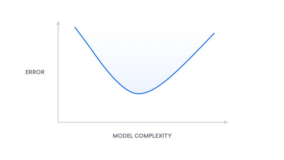 Mean Squared Error curve
