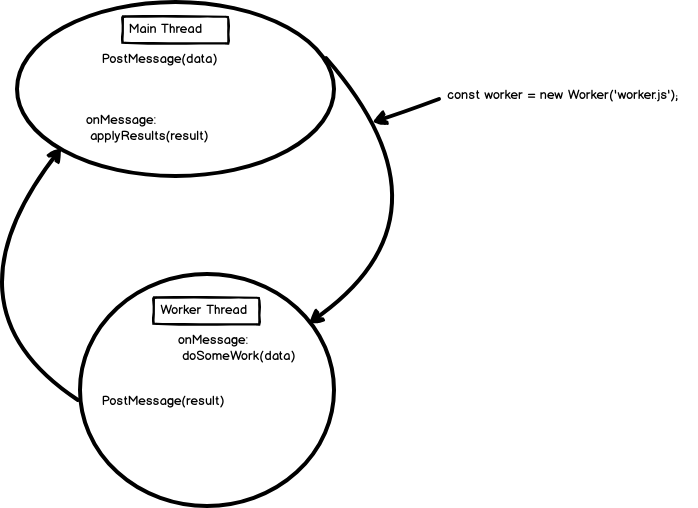 Visual of Web Workers: showing Main thread to Worker Thread