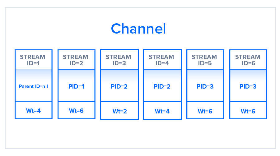Stream Prioritization