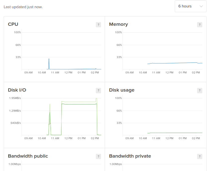 Droplet extended metrics