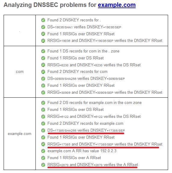 DNSSEC test