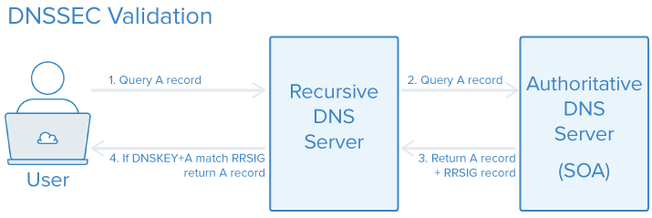 DNSSEC validation