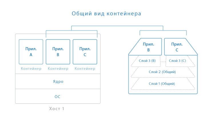Контейнеризация с Docker
