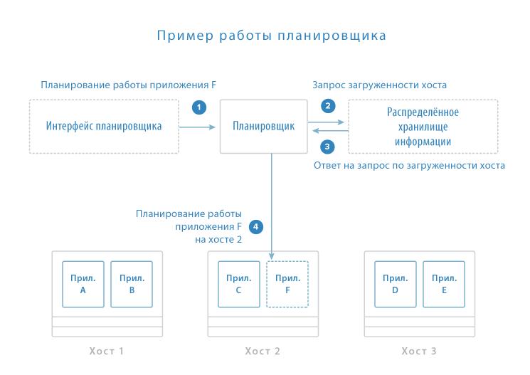 Планирование работы приложений