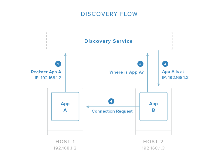 Docker service discovery
