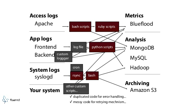 Messy logging structure showing relationships between many programs