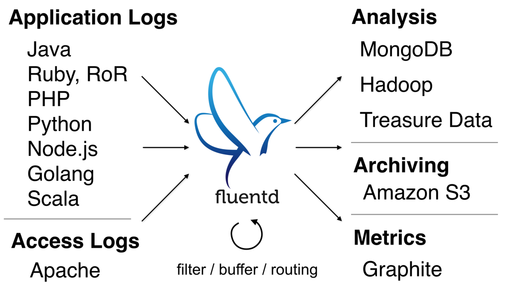 Fluentd collects application and access logs from many sources and funnels them to many analysis, archiving, and metrics outputs