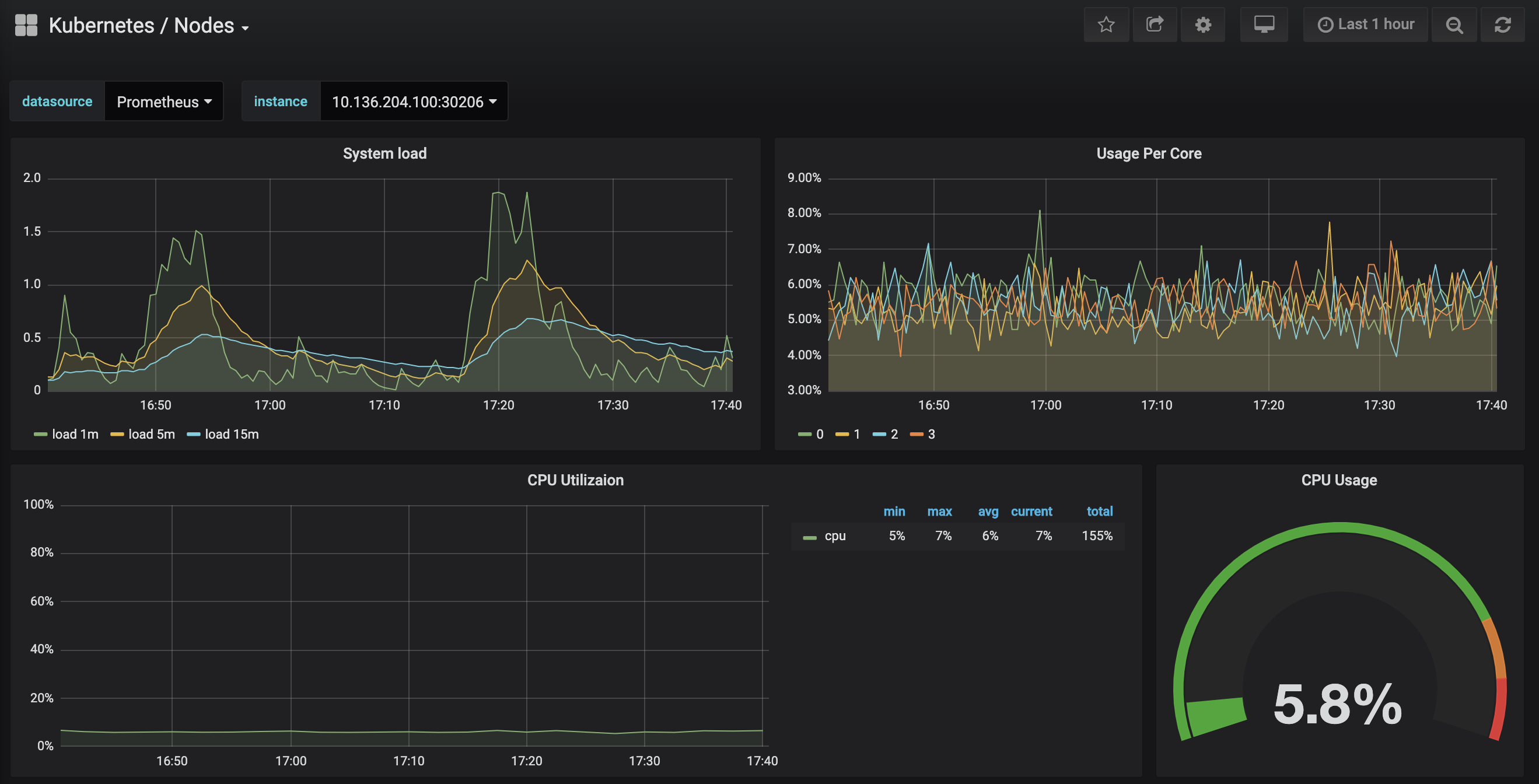 How to Set Up a Prometheus, Grafana and Alertmanager