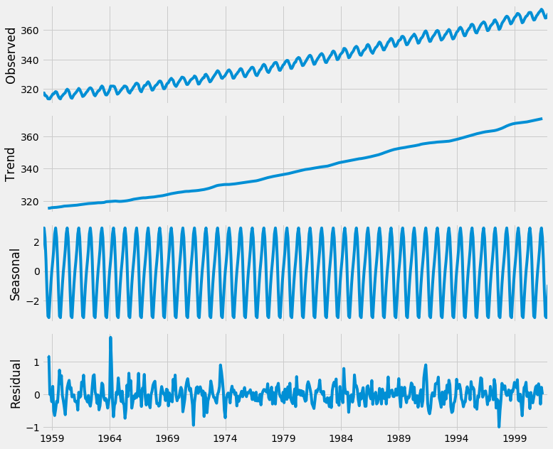 Data and Analysis Python: Time Series Visualization