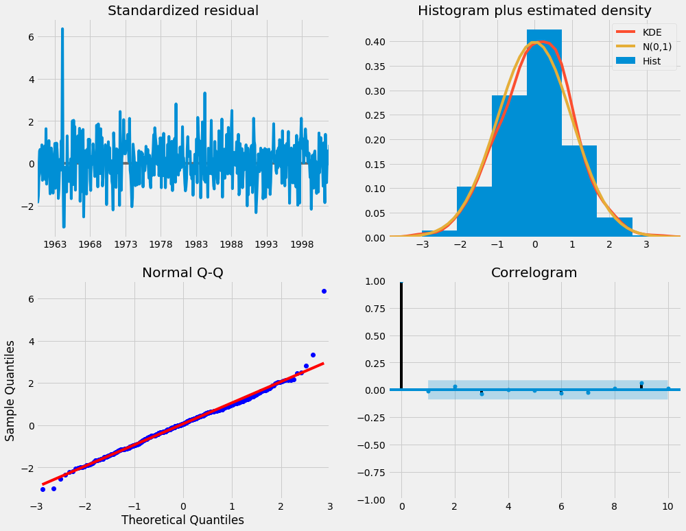 ARIMA Time Series Data Forecasting and Visualization in
