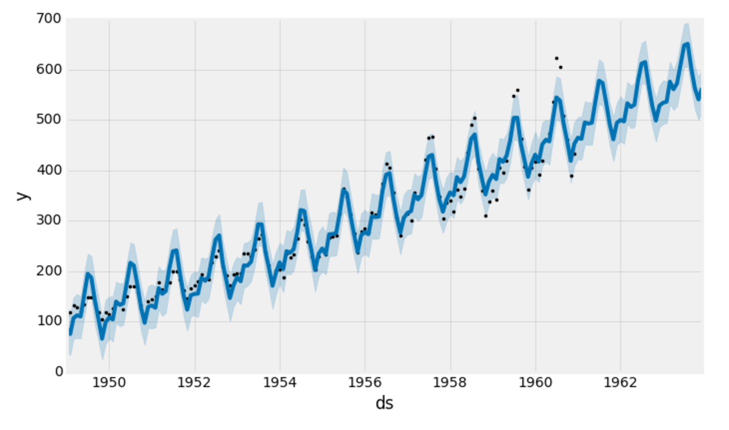 A Guide to Time Series Forecasting with Prophet in Python 3