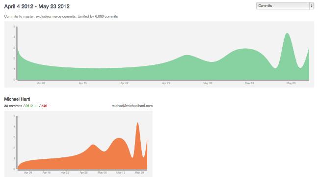 DigitalOcean GitLab commit graph