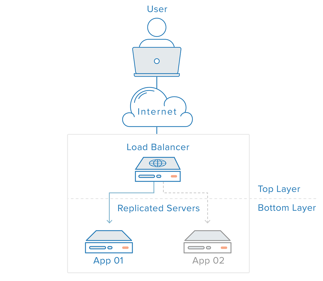 Diagram 01: Load Balancers / Top-to-bottom