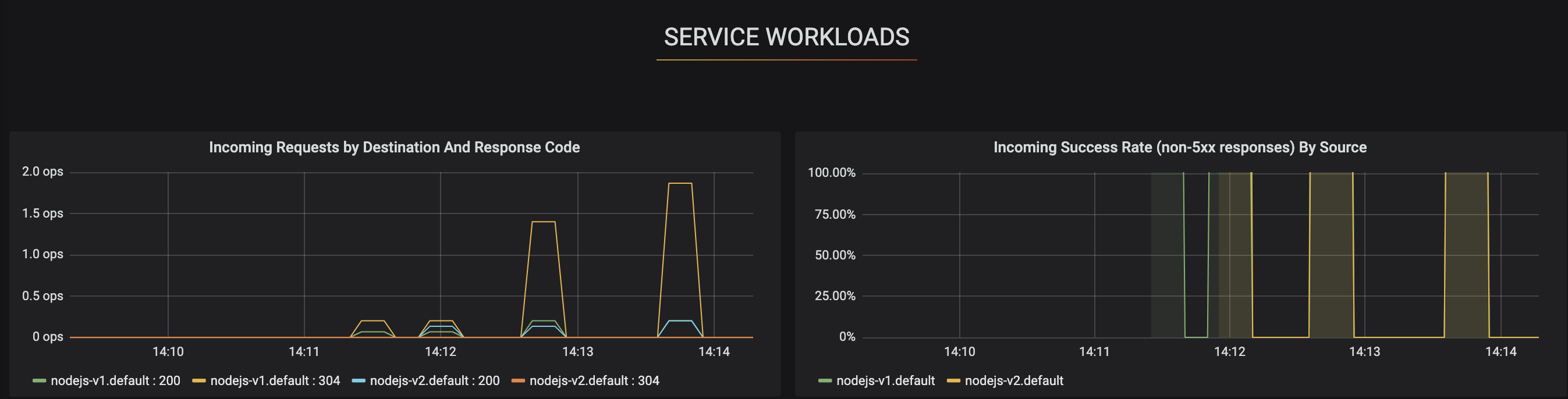 Service Workloads Dashboards