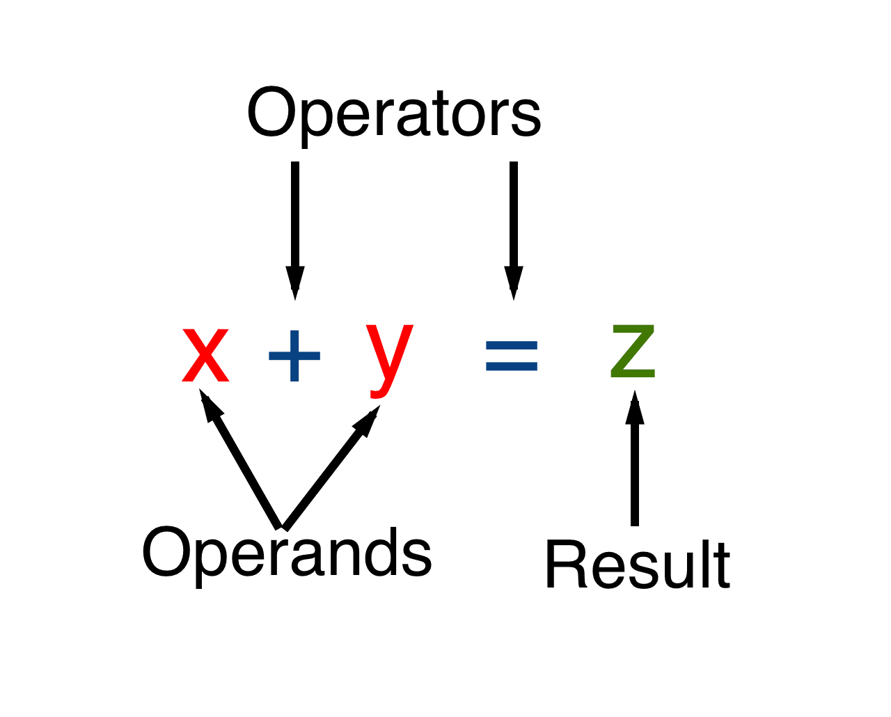 How To Use JavaScript Unary Operators   DigitalOcean