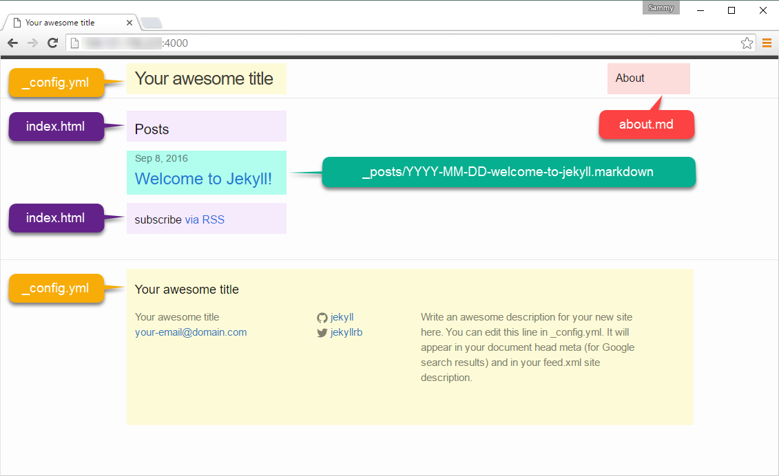 Screenshot of Jekyll Homepage with content labeled by source file